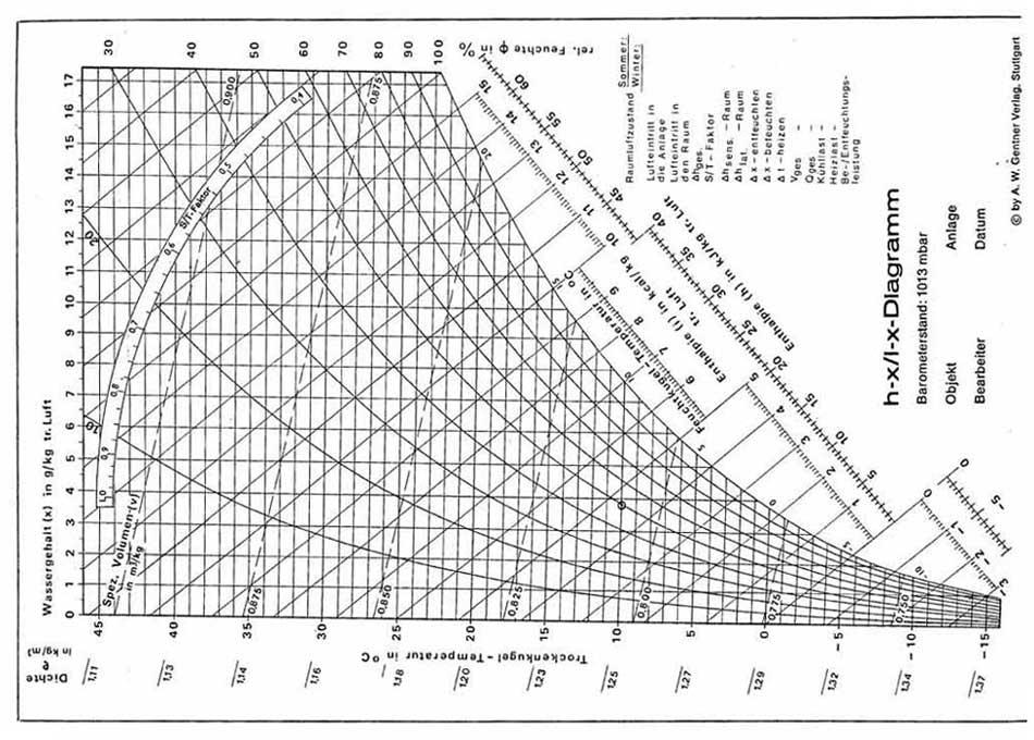 psychrometric diagram   45 u0026 39 c