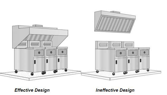 Merveilleux Materials Requirements For Exhaust Hoods, As Well As Prescriptive Exhaust  Rates Based On Appliance Duty And Length Of The Hood (cfm Per ...