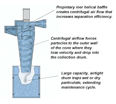 Dust Collector Types