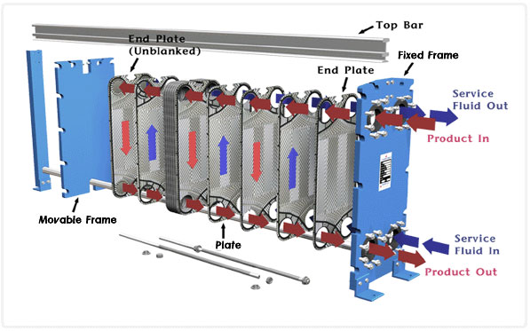 Heat Exchangers ,PHE