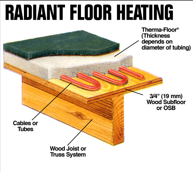 Radiant floor heating for Radiant heat flooring options