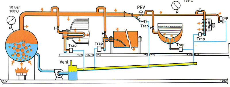Boiler System: Steam Boiler System Diagram