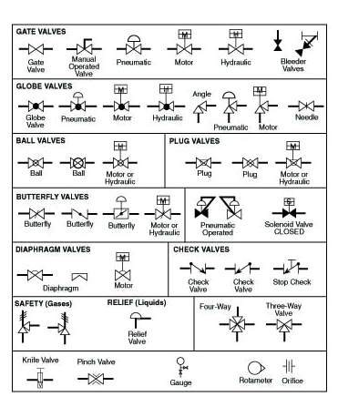 Typical Process Valve Symbols