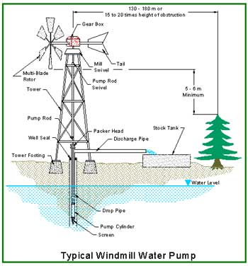 wind powered water pumping systems