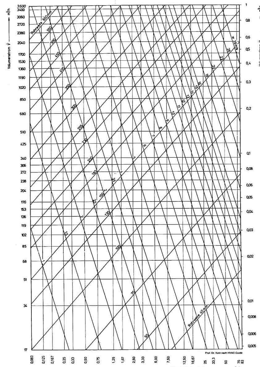Duct Pressure Loss Diagram Ii